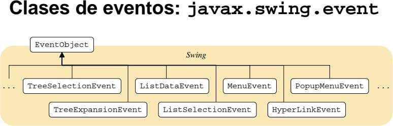 Clases de eventos: javax.swing.event EventObject Swing TreeSelectionEvent ListDataEvent MenuEvent PopupMenuEvent