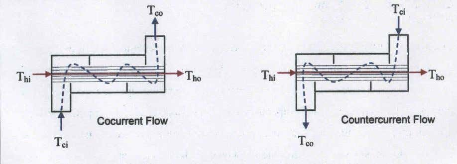 measure the mixed-cup temperature of each stream. Figure 1. Heat exchanger flow patterns Co-current Energy