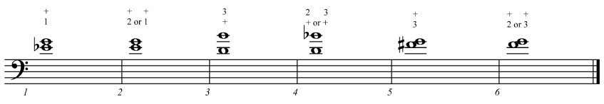 4.3. Transposable double stop intervals using the thumb Minor third with the thumb. A minor third