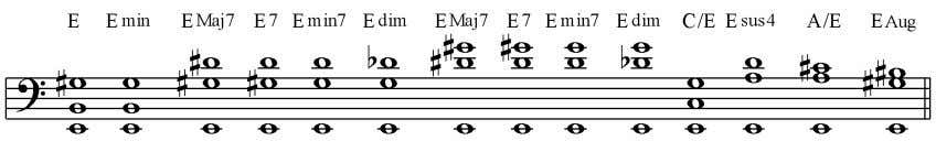 6.6. Open E string chord voicings with two stopped notes. Combining the open E string with
