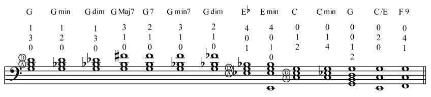 imply chords. Example 6.10. Open G string chord voicings. Common Chord Progressions Now that intervals, double