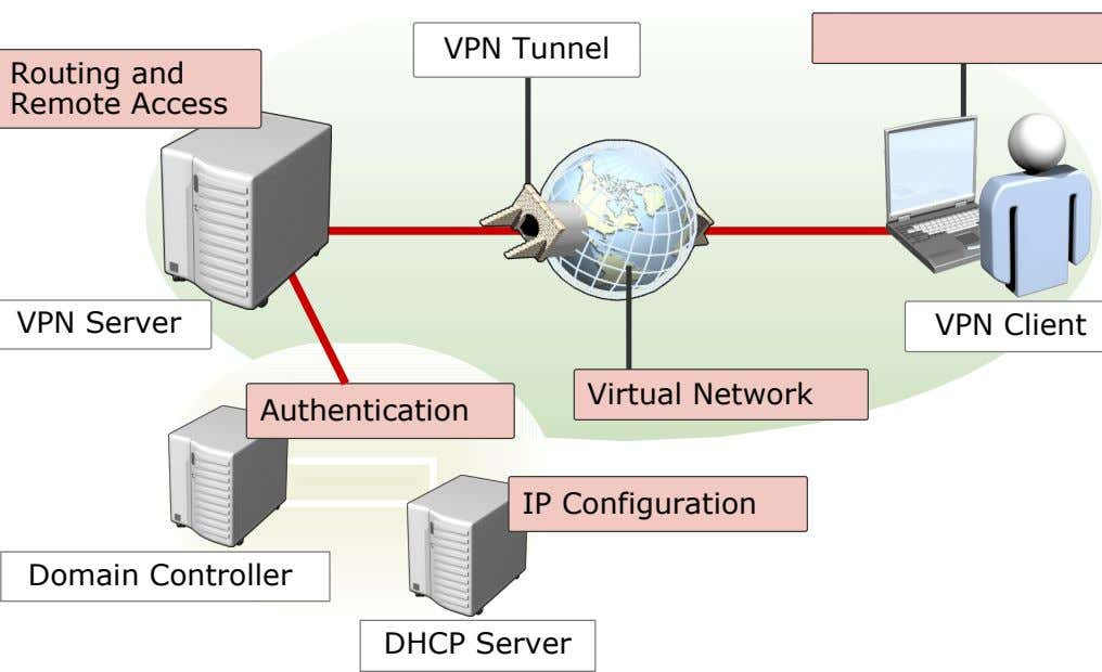 VPN Tunnel Routing and Remote Access VPN Server VPN Client Virtual Network Authentication IP Configuration Domain