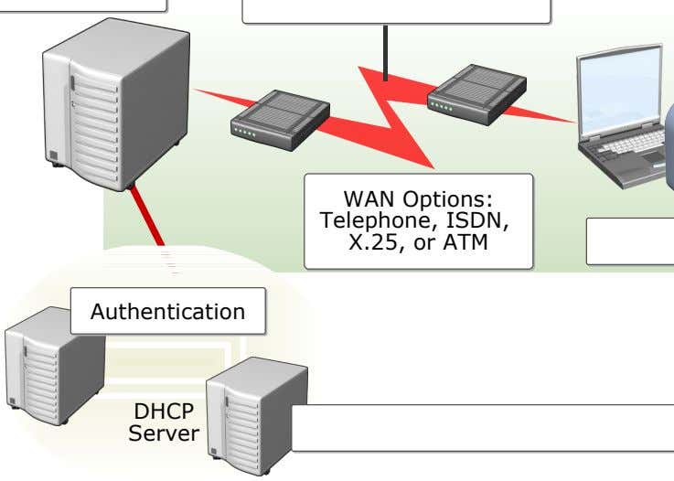 WAN Options: WAN Options: Telephone, ISDN, Telephone, ISDN, X.25, or ATM X.25, or ATM Authentication Authentication