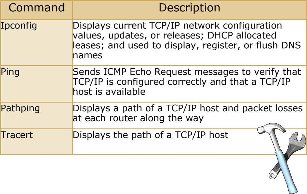 Command Description Ipconfig Displays current TCP/IP network configuration values, updates, or releases; DHCP allocated leases; and