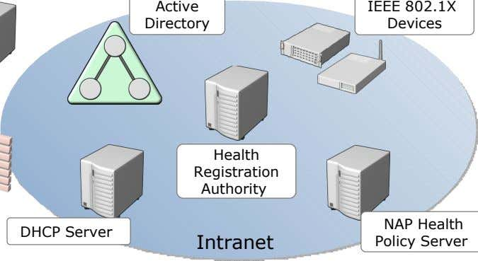 Active IEEE 802.1X Directory Devices Health Registration Authority NAP Health DHCP Server Intranet Policy Server
