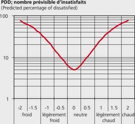 PDD; nombre prévisible d'insatisfaits (Predicted percentage of dissatisfied) 100 10 1 -2 -1.5 -1 -0.5