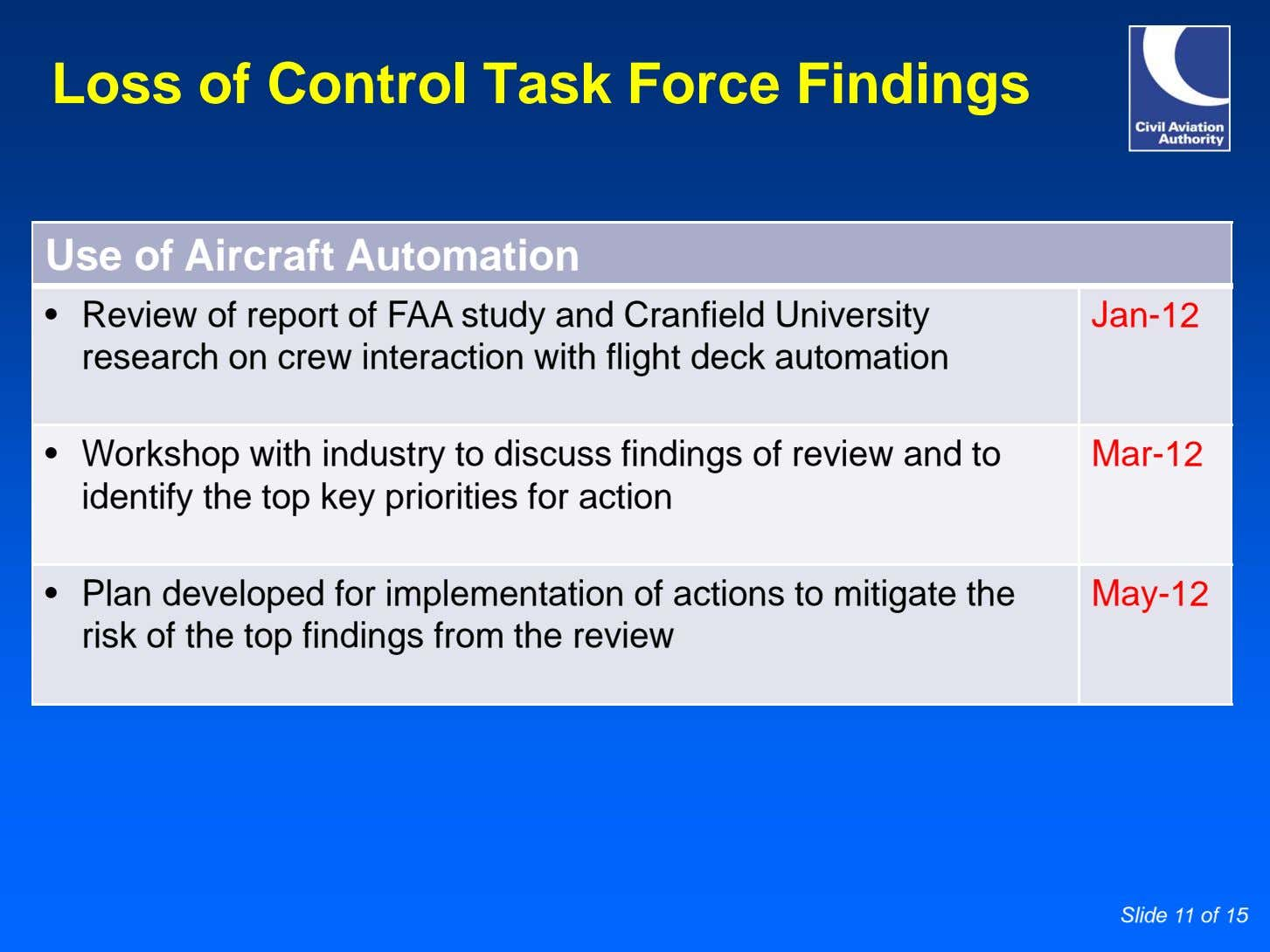 Loss of Control Task Force Findings Use of Aircraft Automation • Review of report of