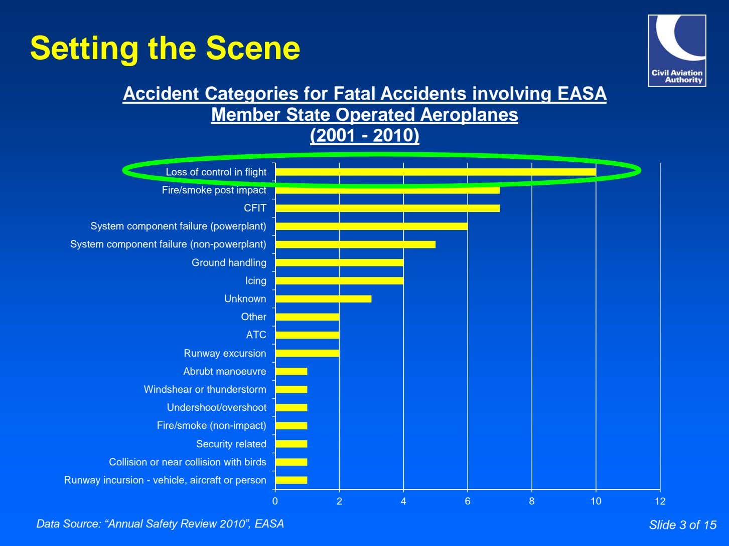 Setting the Scene Accident Categories for Fatal Accidents involving EASA Member State Operated Aeroplanes (2001