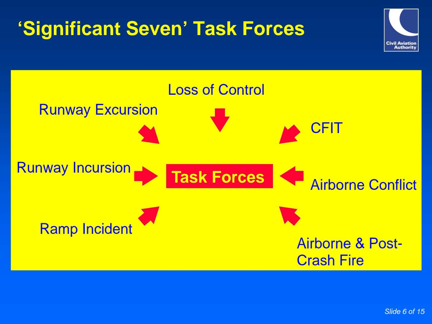 'Significant Seven' Task Forces Loss of Control Runway Excursion CFIT Runway Incursion Task Forces Airborne