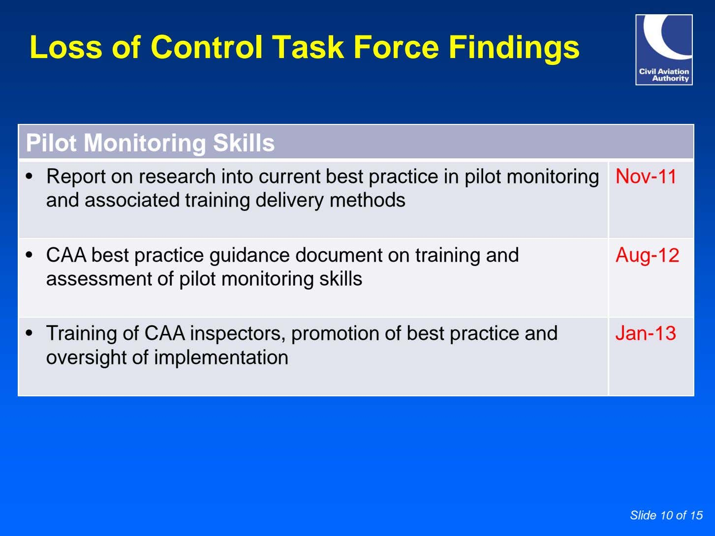Loss of Control Task Force Findings Pilot Monitoring Skills • Report on research into current