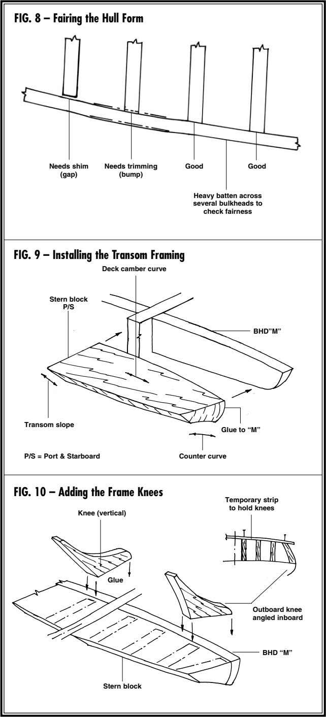 FIG. 8 – Fairing the Hull Form Needs shim Needs trimming Good Good (gap) (bump)