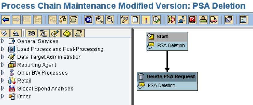 the 'Start' and 'Delete PSA Request' process types Once the PSA Deletion process chain is created,