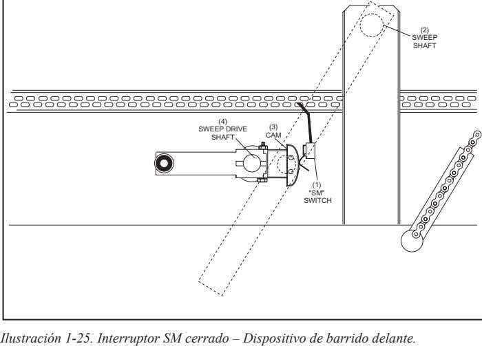"(2) SWEEP SHAFT (4) (3) SWEEP DRIVE CAM SHAFT (1) ""SM"" SWITCH Ilustración 1-25. Interruptor"
