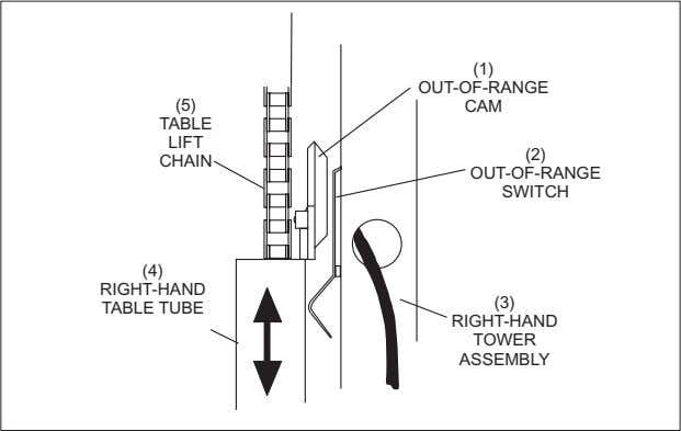 (1) OUT-OF-RANGE (5) CAM TABLE LIFT (2) CHAIN OUT-OF-RANGE SWITCH (4) RIGHT-HAND (3) TABLE TUBE