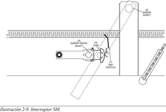 "(2) SWEEP SHAFT (4) (3) SWEEP DRIVE CAM SHAFT (1) ""SM"" SWITCH Ilustración 2-9. Interruptor"