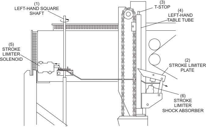 (3) (1) T-STOP LEFT-HAND SQUARE (4) SHAFT LEFT-HAND TABLE TUBE (5) STROKE LIMITER SOLENOID (2)