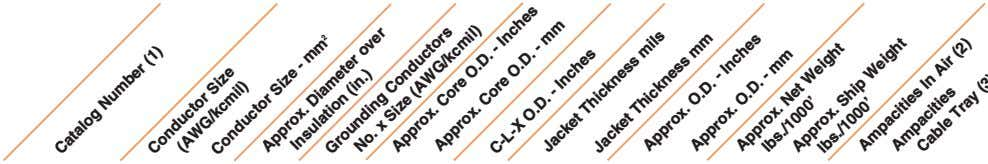 Catalog Number (1) Approx. Conductor Size (AWG/kcmil) - mm Conductor Size 2 Diameter over Insulation (in.)
