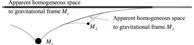 Apparent homogeneous space to gravitational frame M 1 Apparent homogeneous space M to gravitational frame