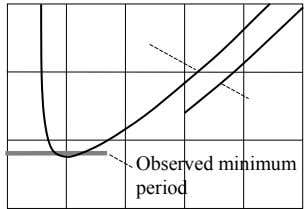 Observed minimum period