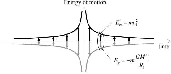 "Energy of motion 2 E  mc m 4 time GM "" E  m"