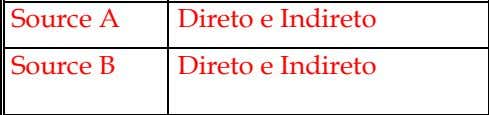 Source A Direto e Indireto O,I,S,B,T,C,R,N,F Source B O,I,S,B,T,C,R,N,F Direto e Indireto Valor