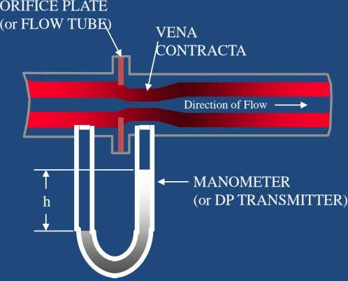 Direction of Flow VENA CONTRACTA ORIFICE PLATE (or FLOW TUBE) MANOMETER (or DP TRANSMITTER) h