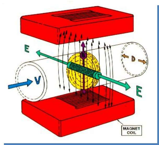 Magnetic Flowmeters Theory of Operation