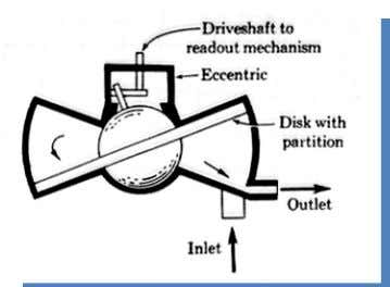 Positive Displacement Meter Typical Principle of Operation Schematic of a nutating-disk meter Schematic of a rotary-vane