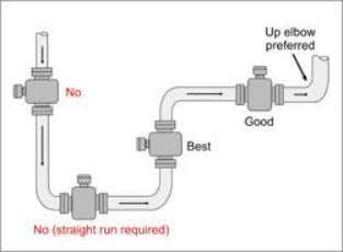 Piping Considerations • Always need a full pipe • Proper up / down diameter