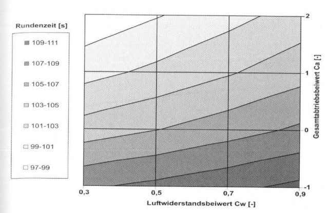 higher velocity in the curve at the same acceleration Lap time as function of lift and