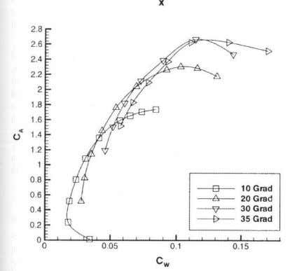 Aerodynamics of constructional elements Lift vs drag without (upper) and with (lower) flap Pressure distribution on