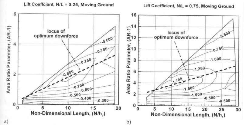 Diffuser Components of lift as function of h 1 / H Lift as function of N