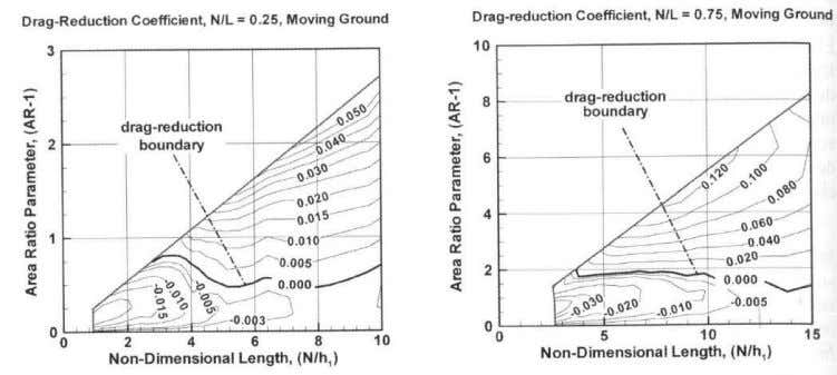 Diffuser Drag reduction as function Of ride height and area ratio Drag reduction as function of