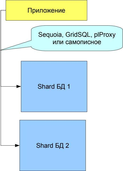 Приложение Sequoia, GridSQL, plProxy или самописное Shard БД 1 Shard БД 2