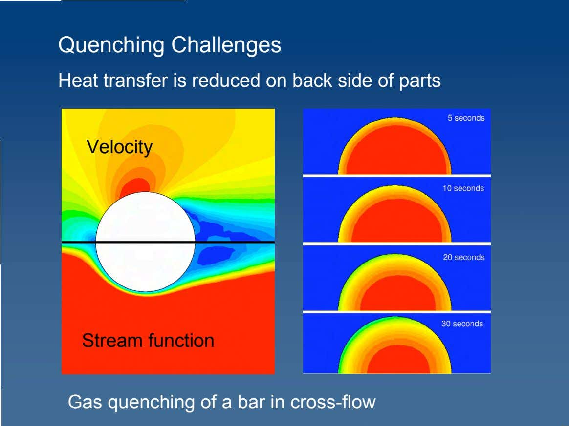 Quenching Challenges Heat transfer is reduced on back side of parts Velocity Stream function Gas