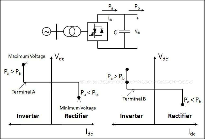 voltage. The operating point will be as indicated in Figure 2-5. Figure 2-5 Voltage Margin Control