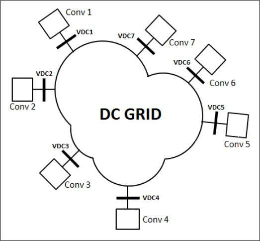regulating converter at different locations in the DC grid. Figure 2-8 Representation of a DC grid.
