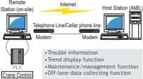 Remote Internet Station (on-site) Host Station (AMIL) Telephone Line/Cellar phone line Modem Modem •Trouble