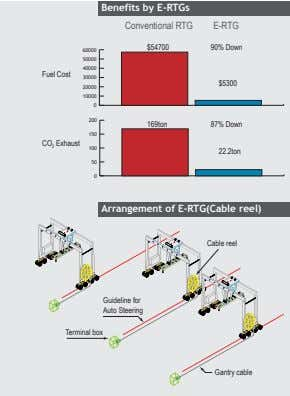 Benefits by E-RTGs Conventional RTG E-RTG $54700 90% Down 60000 50000 40000 Fuel Cost 30000