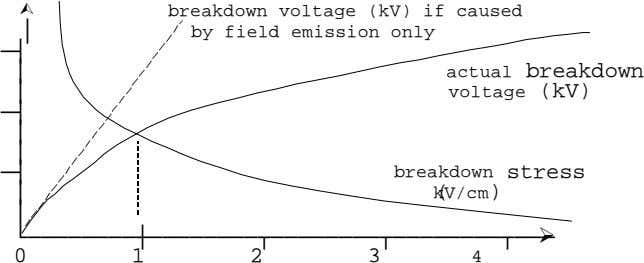 breakdown voltage (kV) if caused by field emission only actual breakdown voltage (kV) breakdown stress