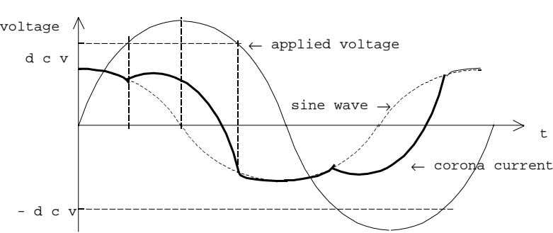 voltage ← applied voltage d c v sine wave → t ← corona current -