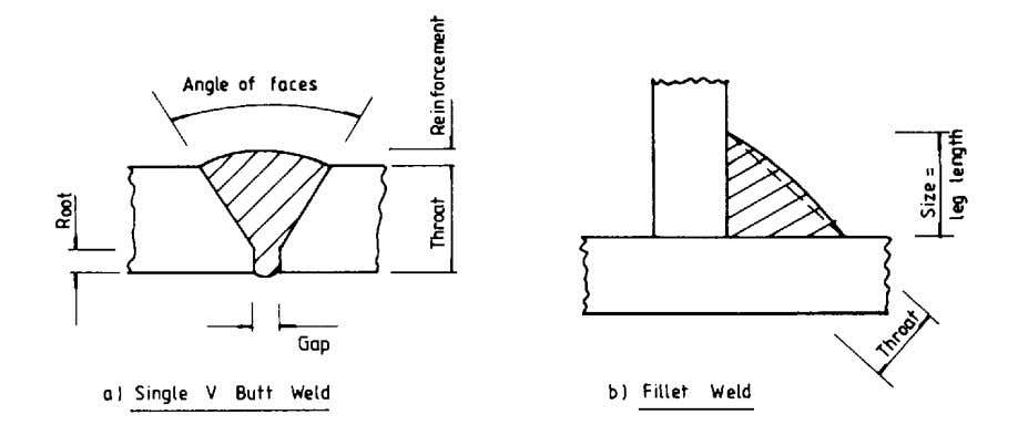 Types of welds, defects and testing The two main types of welds; butt and fillet, are
