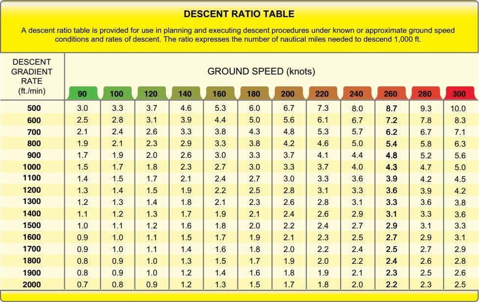 DESCENT RATIO TABLE A descent ratio table is provided for use in planning and executing