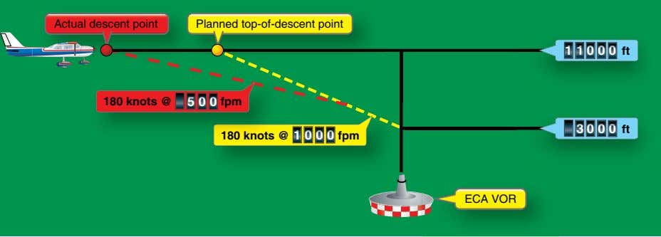 Actual descent point Planned top-of-descent point 1 1 0 0 0 ft 180 knots @