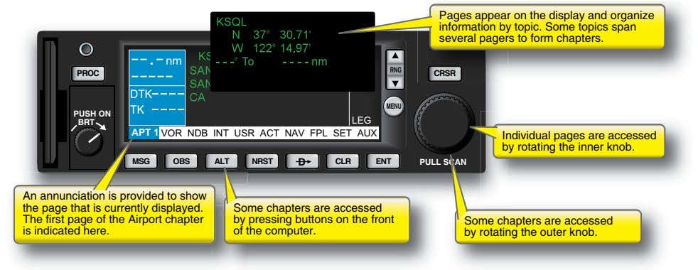 Pages appear on the display and organize information by topic. Some topics span several pagers