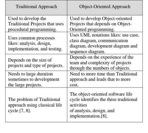 Traditional Approach Object-Oriented Approach Used to develop the Traditional Projects that uses procedural programming. Uses common