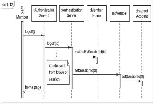 (IJACSA) International Journal of Advanced Computer Science and Applications, Vol. 2, No. 6, 2011 Figure 6:
