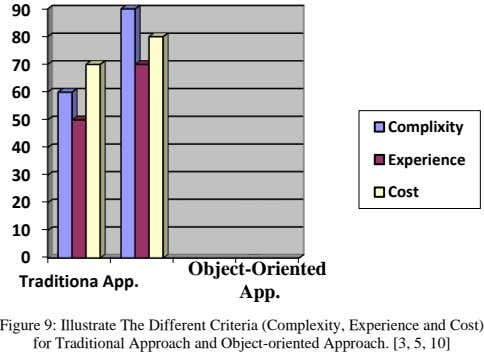90 80 70 60 50 Complixity 40 Experience 30 Cost 20 10 0 Object-Oriented Traditiona App.