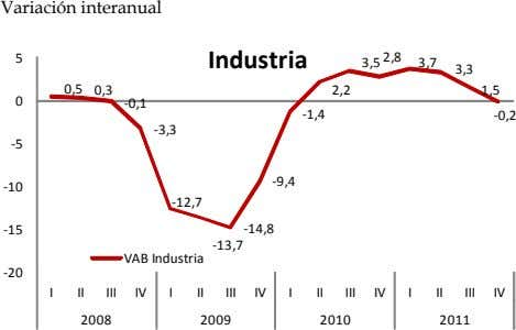 Variación interanual 5 Industria 3,5 2,8 3,7 3,3 0,5 0,3 2,2 1,5 0 -0,1 -1,4