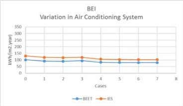 study can be found within the BSEEP project [8]. Figure 1 Verification Results between IES<VE> and